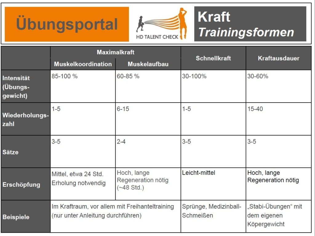 Trainingsform Kraft